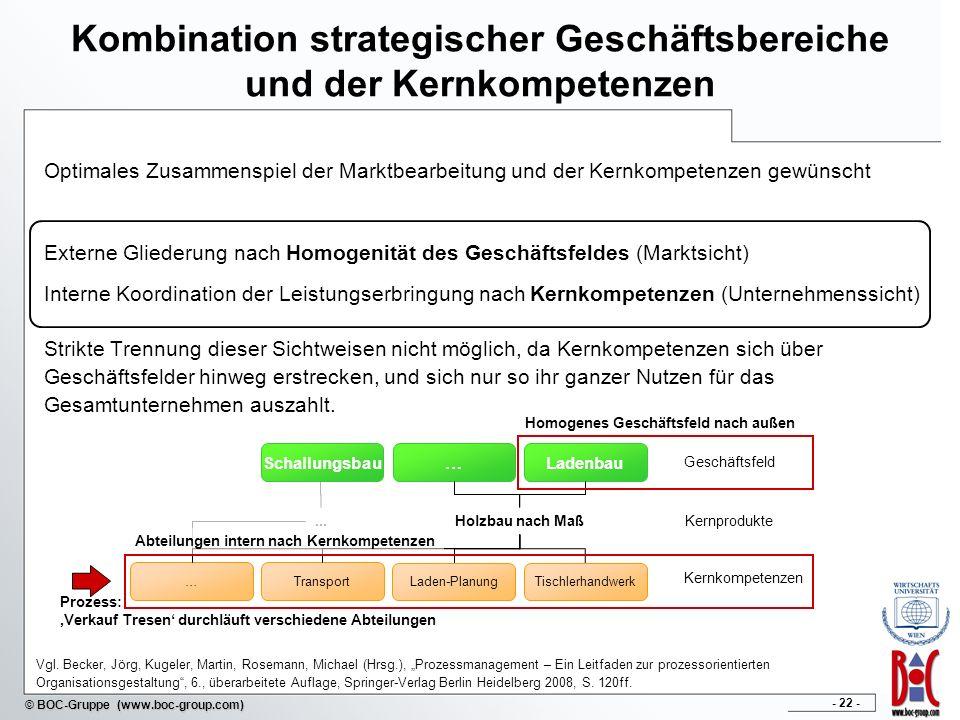 - 22 - © BOC-Gruppe (www.boc-group.com) Kombination strategischer Geschäftsbereiche und der Kernkompetenzen Optimales Zusammenspiel der Marktbearbeitu