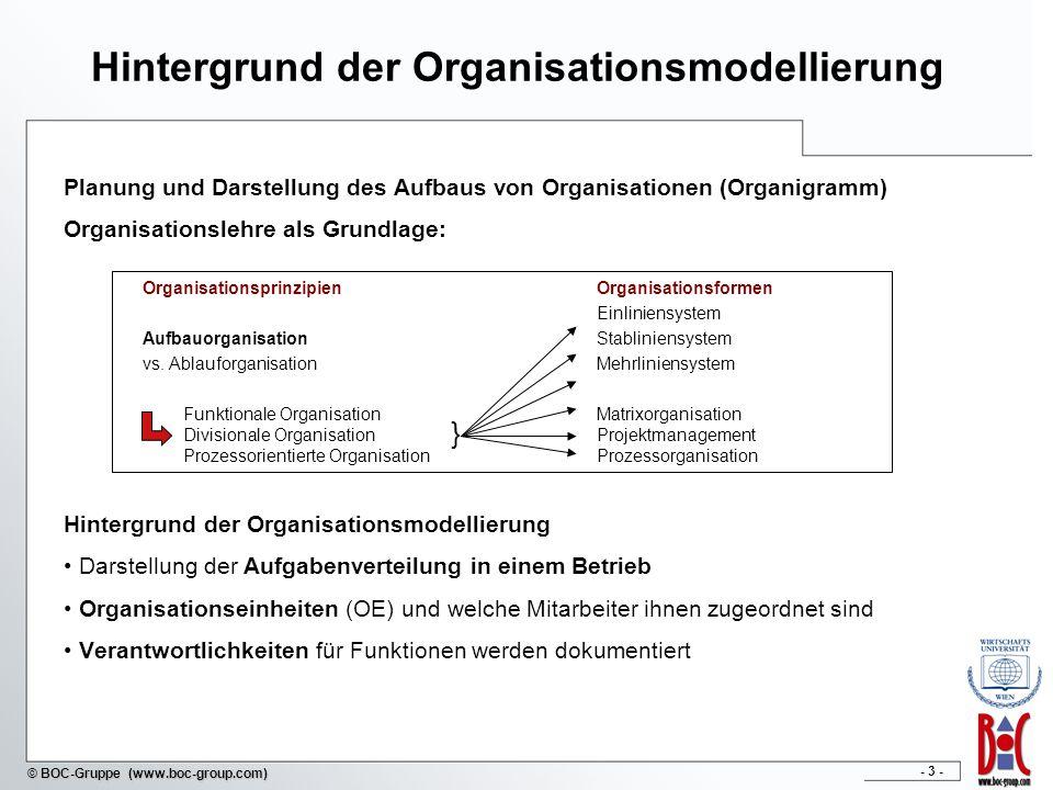 - 24 - © BOC-Gruppe (www.boc-group.com) Inhalt 1Einführung in Organisationsmodellierung 2 Organisationsformen 4 Rollen im Prozessmanagement 3 Prozessorientierte Aufbauorganisation 5 Organisationsmodellierung