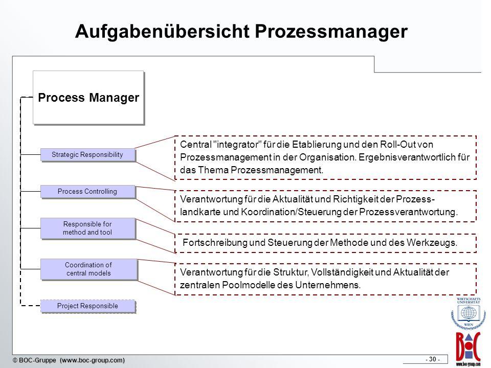 - 30 - © BOC-Gruppe (www.boc-group.com) Aufgabenübersicht Prozessmanager Process Manager Central