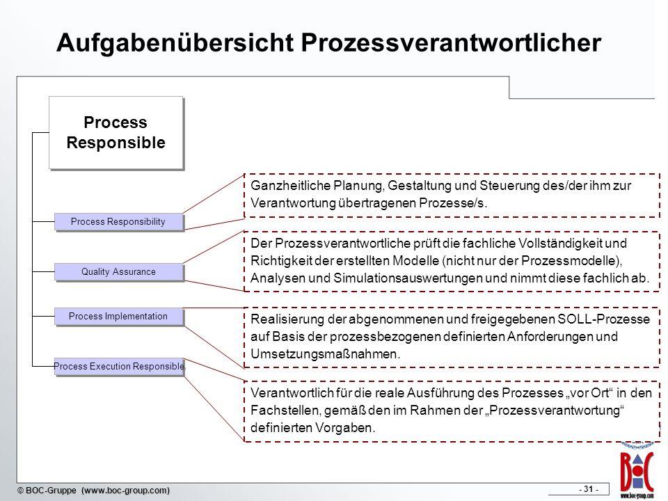 - 31 - © BOC-Gruppe (www.boc-group.com) Aufgabenübersicht Prozessverantwortlicher Process Responsible Process Responsible Ganzheitliche Planung, Gesta