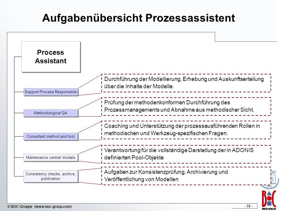 - 32 - © BOC-Gruppe (www.boc-group.com) Aufgabenübersicht Prozessassistent Process Assistant Process Assistant Coaching und Unterstützung der prozessa