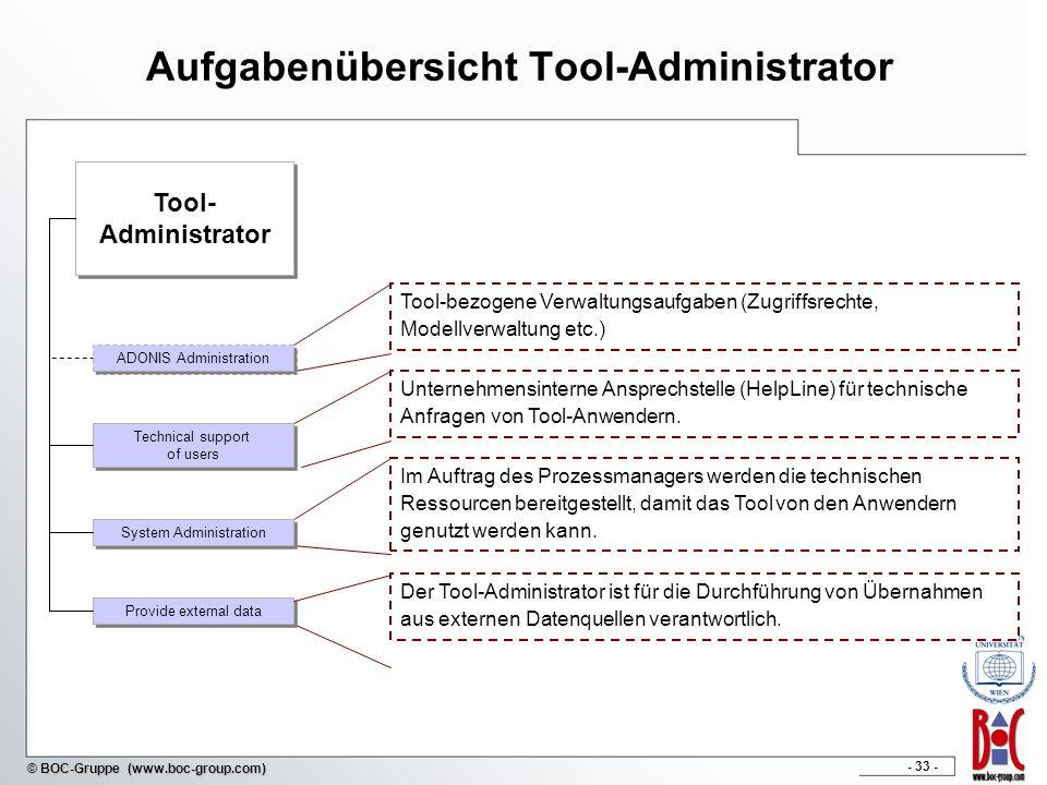 - 33 - © BOC-Gruppe (www.boc-group.com) Aufgabenübersicht Tool-Administrator Tool- Administrator Tool- Administrator Tool-bezogene Verwaltungsaufgaben