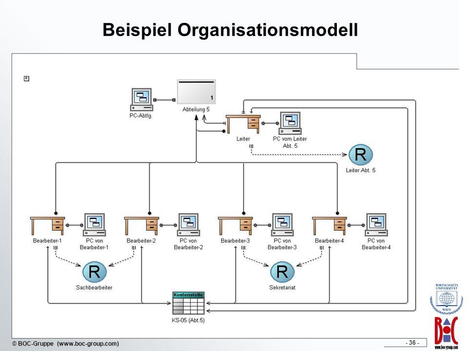 - 36 - © BOC-Gruppe (www.boc-group.com) Beispiel Organisationsmodell