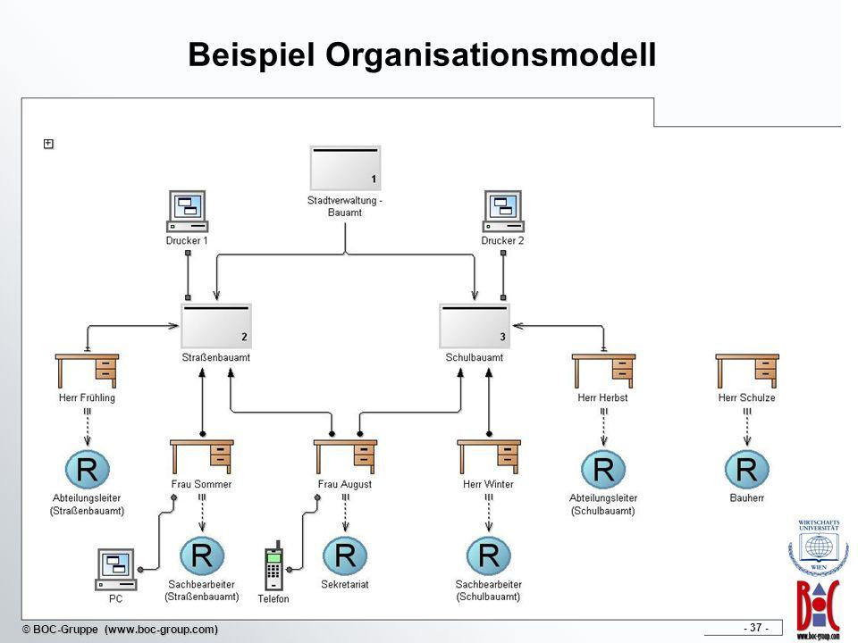 - 37 - © BOC-Gruppe (www.boc-group.com) Beispiel Organisationsmodell