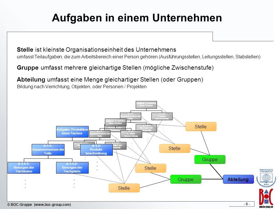 - 7 - © BOC-Gruppe (www.boc-group.com) Organisationsprinzipien Aufbauorganisation beschreibt Unternehmensstruktur (funktionale oder divisionale Strukturierung der Aufbauorganisation) Ablauforganisation beschäftigt sich mit Vorgängen im Unternehmen ( Prozessmanagement) Herangehensweise an Organisationsprinzipien Gestaltung der Organisationsform nach spezifischen Eigenschaften des Unternehmens von hoher Abhängigkeit im Einliniensystem bis zu hohem organisatorischem Aufwand bei Matrixorganisation beste Alternative finden meist Kombination, sowie Mischform zwischen funktionaler und divisionaler Strukturierung ebenfalls zu bedenken!
