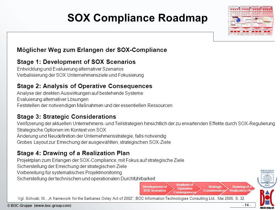 - 14 - © BOC-Gruppe (www.boc-group.com) SOX Compliance Roadmap Möglicher Weg zum Erlangen der SOX-Compliance Stage 1: Development of SOX Scenarios Ent