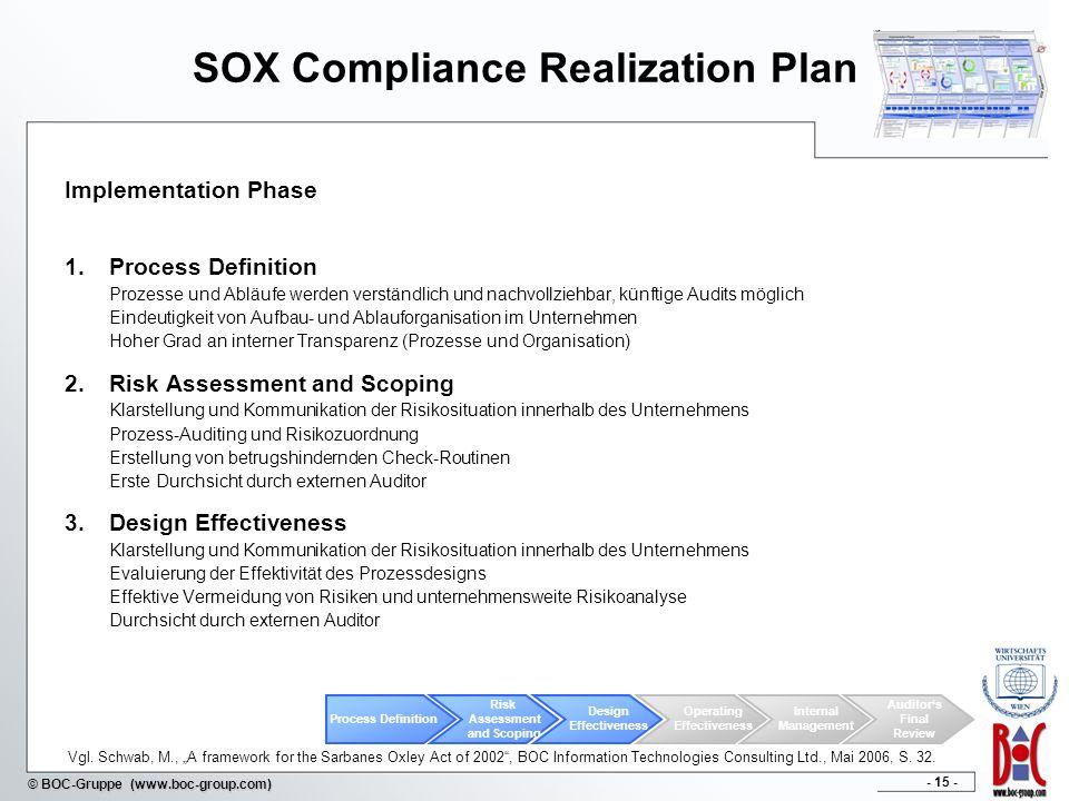 - 15 - © BOC-Gruppe (www.boc-group.com) SOX Compliance Realization Plan Implementation Phase 1.Process Definition Prozesse und Abläufe werden verständ