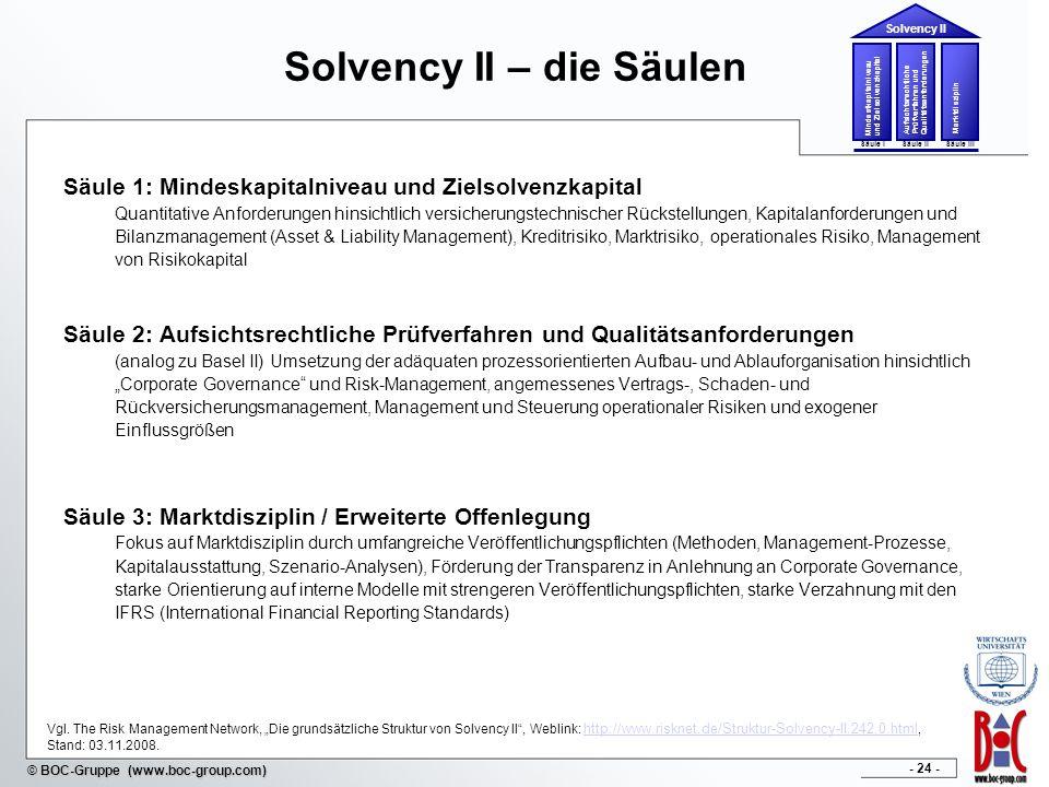 - 24 - © BOC-Gruppe (www.boc-group.com) Solvency II – die Säulen Säule 1: Mindeskapitalniveau und Zielsolvenzkapital Quantitative Anforderungen hinsic