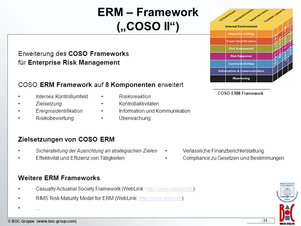 - 31 - © BOC-Gruppe (www.boc-group.com) ERM – Framework (COSO II) COSO ERM Framework auf 8 Komponenten erweitert Zielsetzungen von COSO ERM Weitere ERM Frameworks Casualty Actuarial Society Framework (WebLink: http://www.casact.org)http://www.casact.org RIMS Risk Maturity Model for ERM (WebLink: http://www.rims.org)http://www.rims.org … COSO ERM Framework Erweiterung des COSO Frameworks für Enterprise Risk Management Risikoreaktion Kontrollaktivitäten Information und Kommunikation Überwachung Internes Kontrollumfeld Zielsetzung Ereignisidentifikation Risikobewertung Verlässliche Finanzberichterstattung Compliance zu Gesetzen und Bestimmungen Sicherstellung der Ausrichtung an strategischen Zielen Effektivität und Effizienz von Tätigkeiten