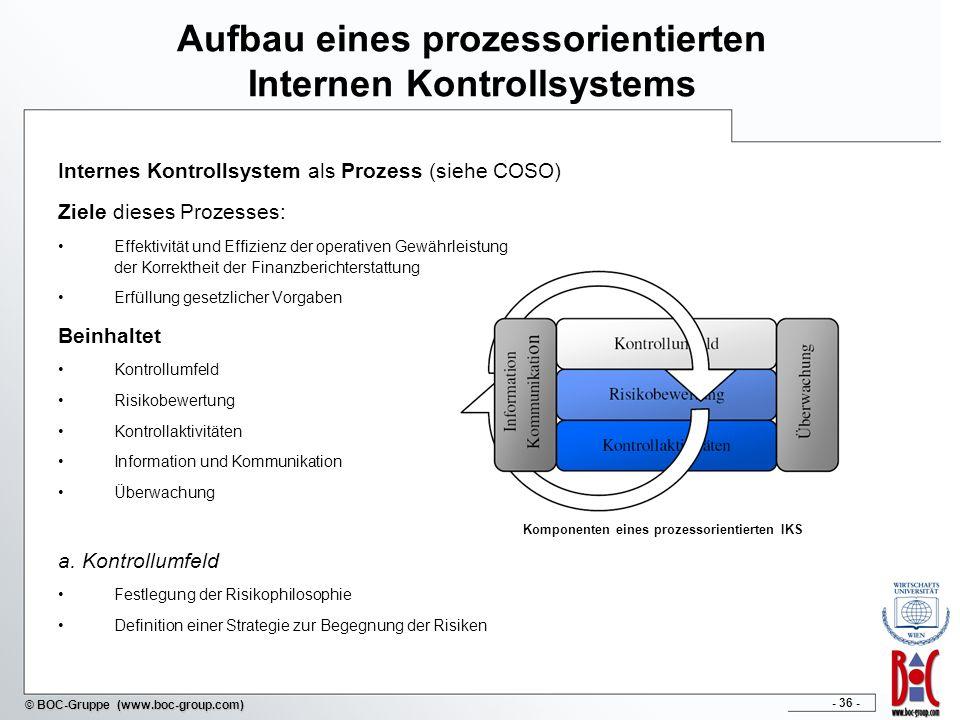 - 36 - © BOC-Gruppe (www.boc-group.com) Aufbau eines prozessorientierten Internen Kontrollsystems Internes Kontrollsystem als Prozess (siehe COSO) Ziele dieses Prozesses: Effektivität und Effizienz der operativen Gewährleistung der Korrektheit der Finanzberichterstattung Erfüllung gesetzlicher Vorgaben Beinhaltet Kontrollumfeld Risikobewertung Kontrollaktivitäten Information und Kommunikation Überwachung a.