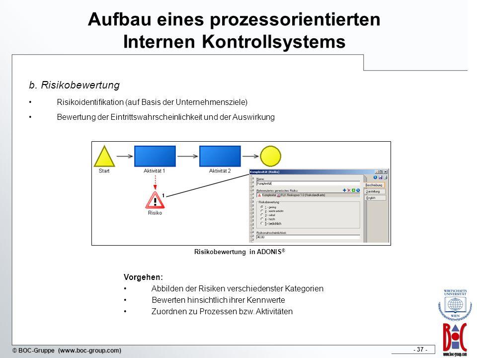 - 37 - © BOC-Gruppe (www.boc-group.com) Aufbau eines prozessorientierten Internen Kontrollsystems b. Risikobewertung Risikoidentifikation (auf Basis d