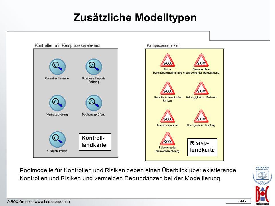 - 44 - © BOC-Gruppe (www.boc-group.com) Zusätzliche Modelltypen Kontroll- landkarte Risiko- landkarte Poolmodelle für Kontrollen und Risiken geben ein