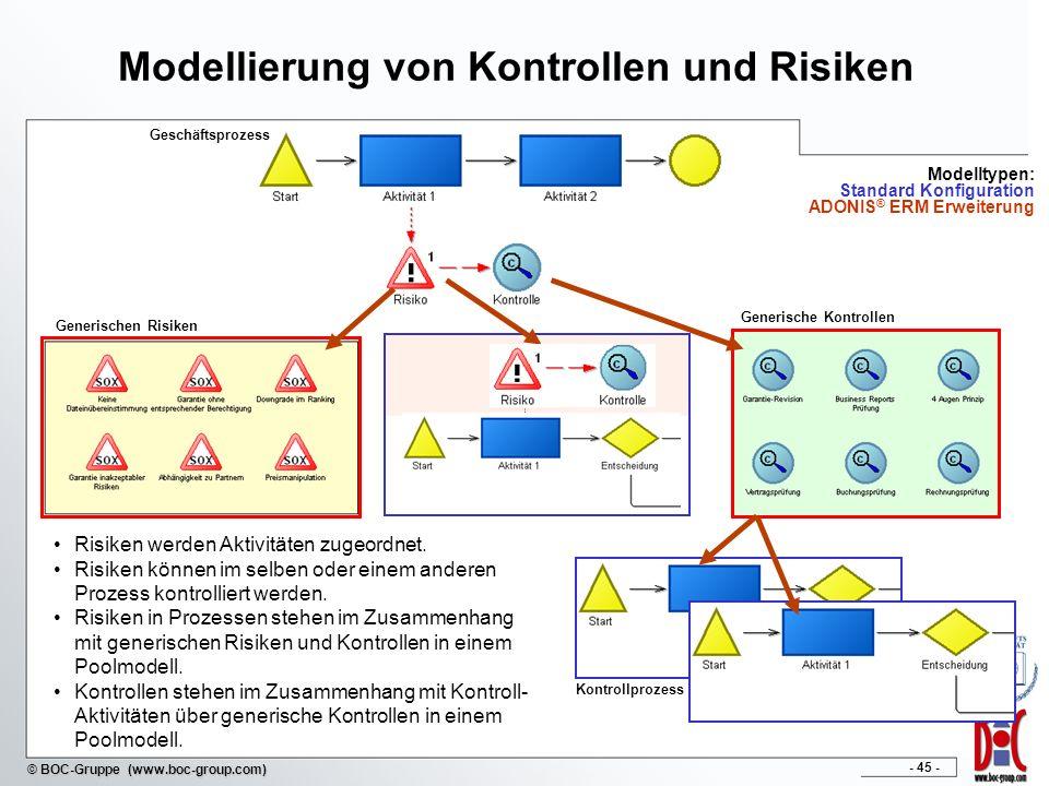 - 45 - © BOC-Gruppe (www.boc-group.com) Modellierung von Kontrollen und Risiken Geschäftsprozess Generischen Risiken Generische Kontrollen Risiken wer
