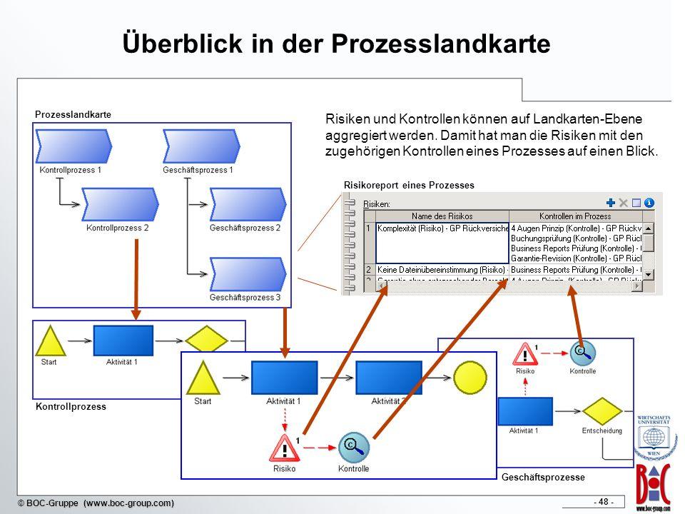 - 48 - © BOC-Gruppe (www.boc-group.com) Überblick in der Prozesslandkarte Risiken und Kontrollen können auf Landkarten-Ebene aggregiert werden. Damit