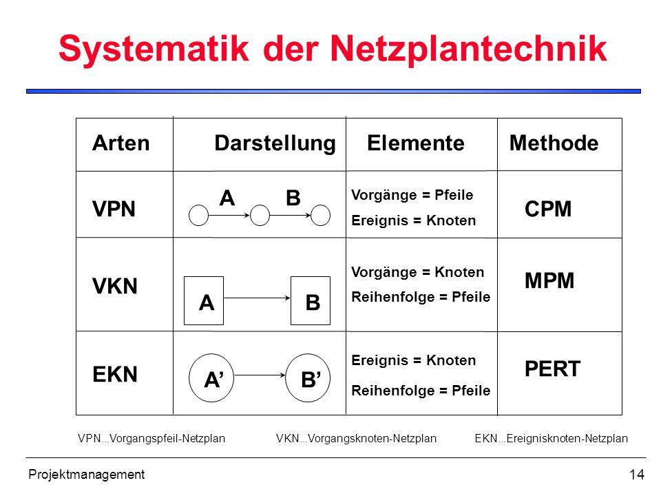 14 Projektmanagement Systematik der Netzplantechnik Arten VPN EKN VKN DarstellungElementeMethode A A A B B B CPM MPM PERT Vorgänge = Pfeile Vorgänge =