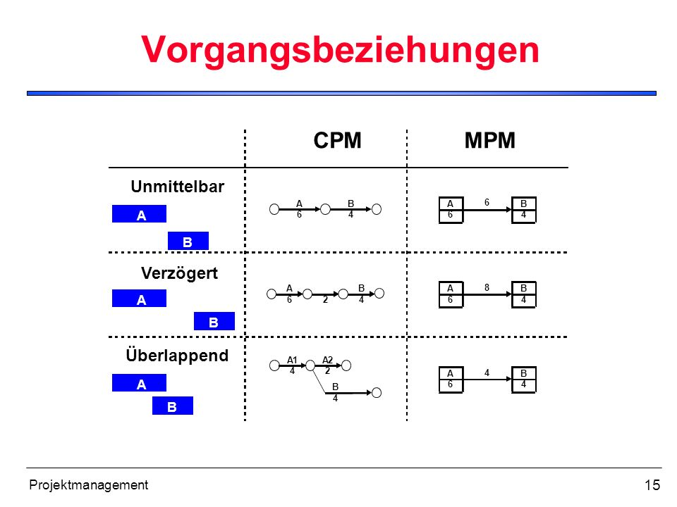 15 Projektmanagement Vorgangsbeziehungen A 6 B 4 A 6 B 4 2 A1 4 A2 2 B 4 A 6 B 4 6 A 6 B 4 8 A 6 B 4 4 A B A B A B Unmittelbar Überlappend Verzögert C