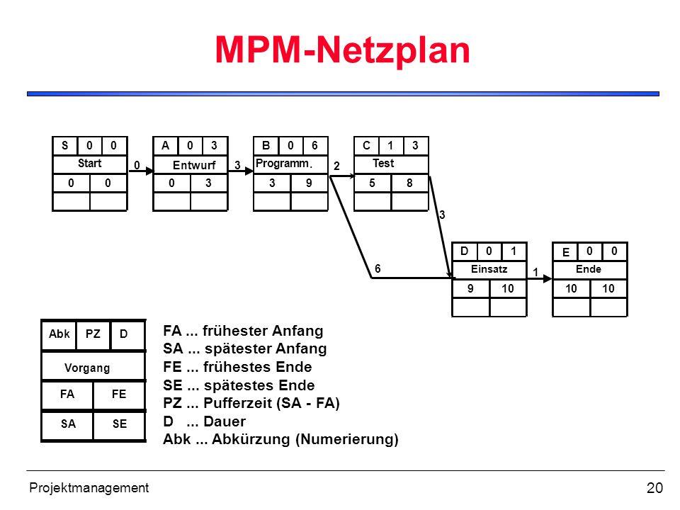 20 Projektmanagement MPM-Netzplan S00 Start 00 A03 03 B06 Programm. 39 C13 Test 58 D01 Einsatz 910 E 00 1010 03 2 6 3 1 Entwurf Ende AbkPZD Vorgang FA