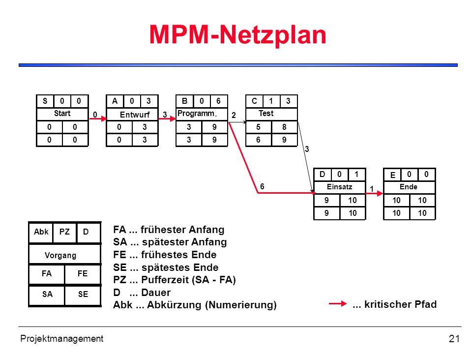 21 Projektmanagement MPM-Netzplan S00 Start 0 0 0 0 A03 0 0 3 3 B06 Programm. 3 3 9 9 C13 Test 5 6 8 9 D01 Einsatz 9 9 10 10 E 00 10 10 10 10 03 2 6 3