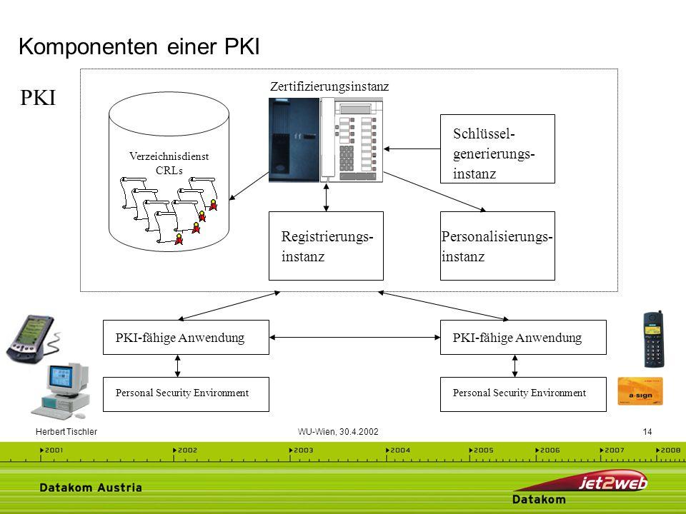 Herbert Tischler WU-Wien, 30.4.200214 Komponenten einer PKI PKI-fähige Anwendung Verzeichnisdienst CRLs Zertifizierungsinstanz Registrierungs- instanz
