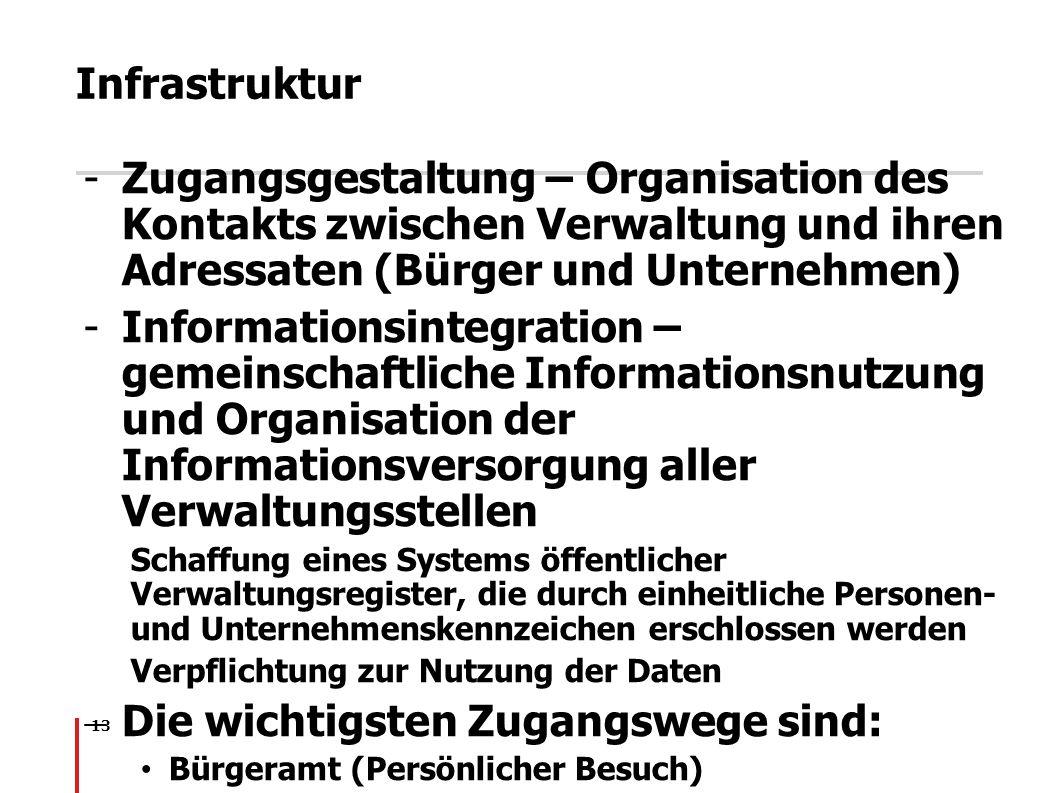 13 Infrastruktur -Zugangsgestaltung – Organisation des Kontakts zwischen Verwaltung und ihren Adressaten (Bürger und Unternehmen) -Informationsintegra