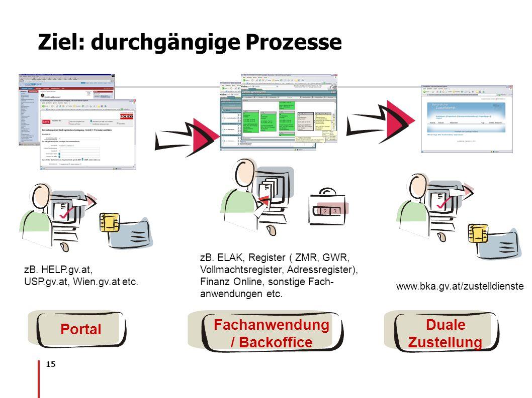 15 Duale Zustellung Portal Ziel: durchgängige Prozesse zB. HELP.gv.at, USP.gv.at, Wien.gv.at etc. zB. ELAK, Register ( ZMR, GWR, Vollmachtsregister, A