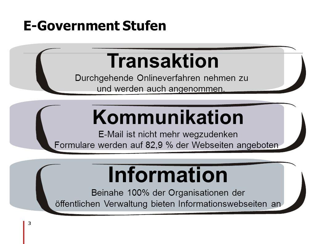3 E-Government Stufen Information Beinahe 100% der Organisationen der öffentlichen Verwaltung bieten Informationswebseiten an Kommunikation E-Mail ist