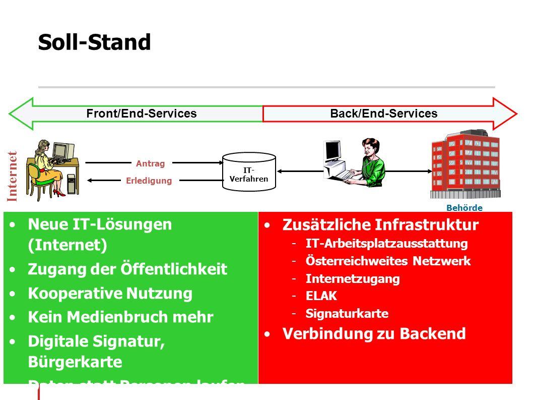 8 Behörde Antrag Erledigung IT- Verfahren Internet Front/End-ServicesBack/End-Services Neue IT-Lösungen (Internet) Zugang der Öffentlichkeit Kooperati