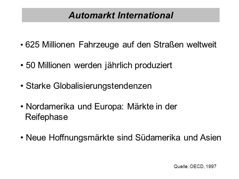625 Millionen Fahrzeuge auf den Straßen weltweit 50 Millionen werden jährlich produziert Starke Globalisierungstendenzen Nordamerika und Europa: Märkt