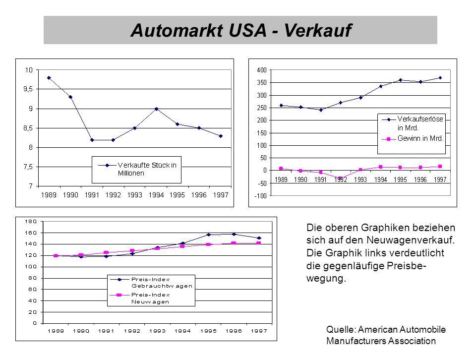 Quelle: American Automobile Manufacturers Association Automarkt USA - Verkauf Die oberen Graphiken beziehen sich auf den Neuwagenverkauf. Die Graphik