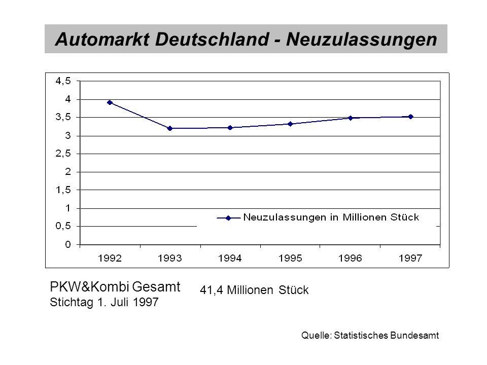 Quelle: Statistisches Bundesamt PKW&Kombi Gesamt Stichtag 1. Juli 1997 41,4 Millionen Stück Automarkt Deutschland - Neuzulassungen