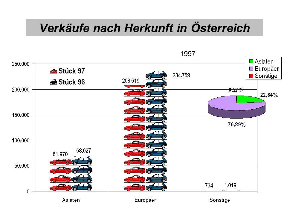 Verkäufe nach Herkunft in Österreich 1997