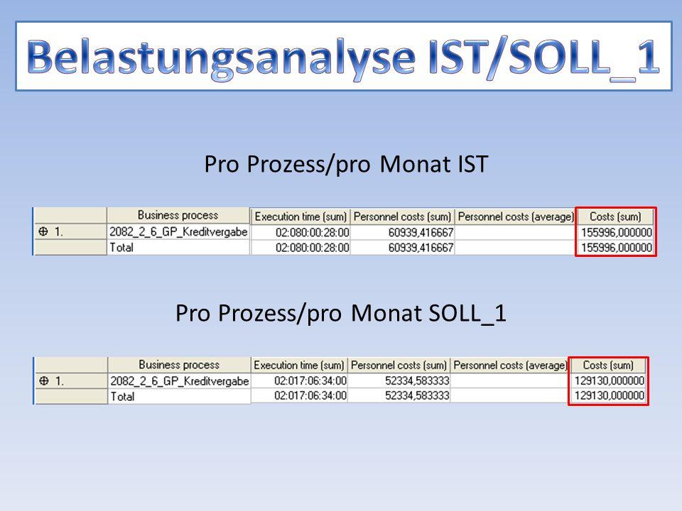 Pro Prozess/pro Monat IST Pro Prozess/pro Monat SOLL_1