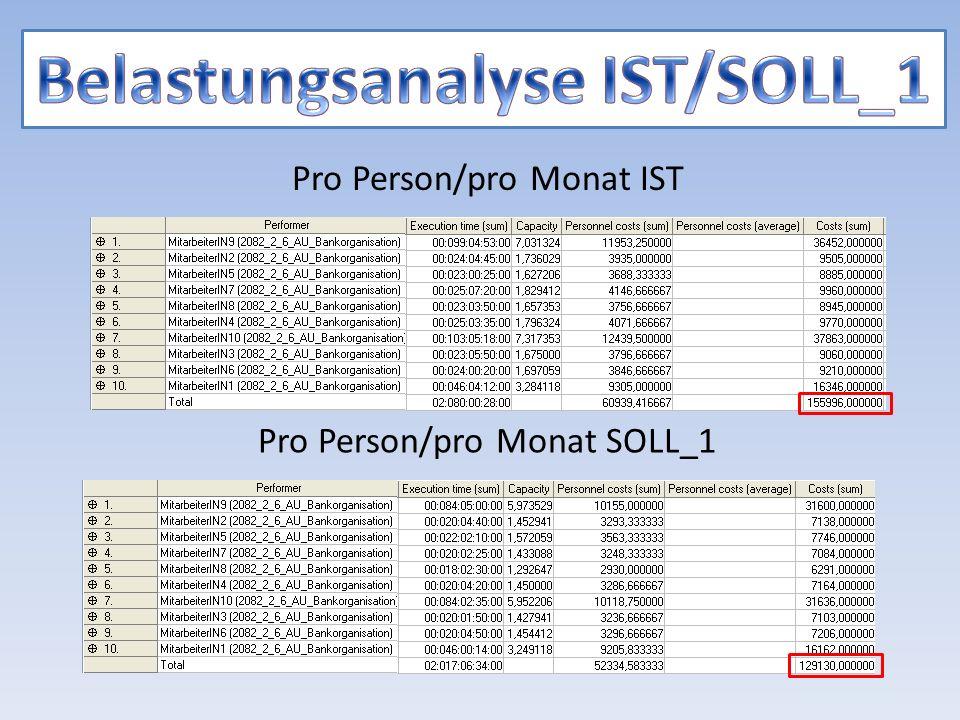 Pro Person/pro Monat IST Pro Person/pro Monat SOLL_1