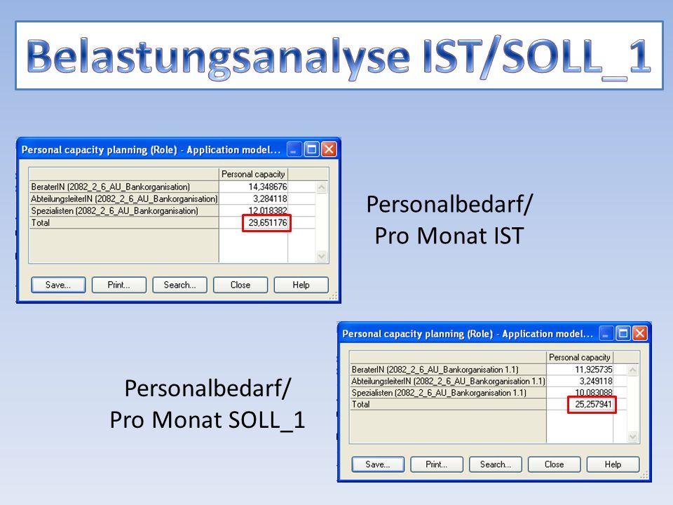 Personalbedarf/ Pro Monat IST Personalbedarf/ Pro Monat SOLL_1