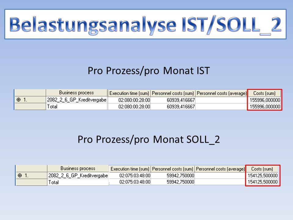 Pro Prozess/pro Monat IST Pro Prozess/pro Monat SOLL_2