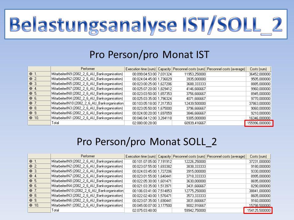 Pro Person/pro Monat IST Pro Person/pro Monat SOLL_2