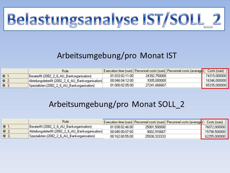 Arbeitsumgebung/pro Monat IST Arbeitsumgebung/pro Monat SOLL_2