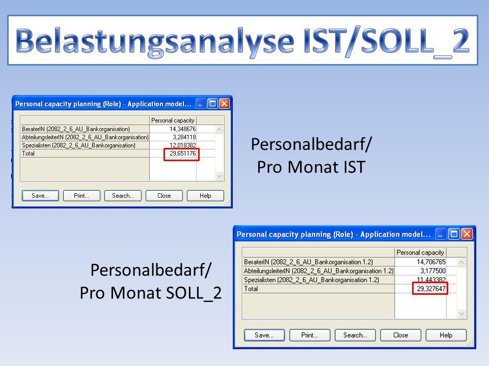 Personalbedarf/ Pro Monat IST Personalbedarf/ Pro Monat SOLL_2