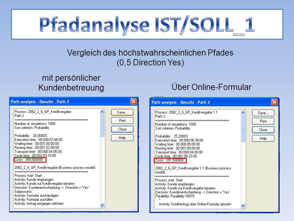 mit persönlicher Kundenbetreuung Über Online-Formular Vergleich des höchstwahrscheinlichen Pfades (0,5 Direction Yes)
