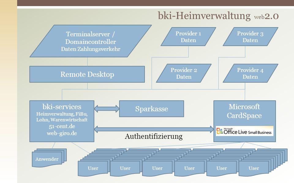 bki-services Heimverwaltung, FiBu, Lohn, Warenwirtschaft 51-cent.de web-giro.de Remote Desktop Sparkasse Provider 1 Daten Provider 3 Daten Provider 2 Daten Provider 4 Daten Terminalserver / Domaincontroller Daten Zahlungsverkehr Microsoft CardSpace Authentifizierung Anwender User
