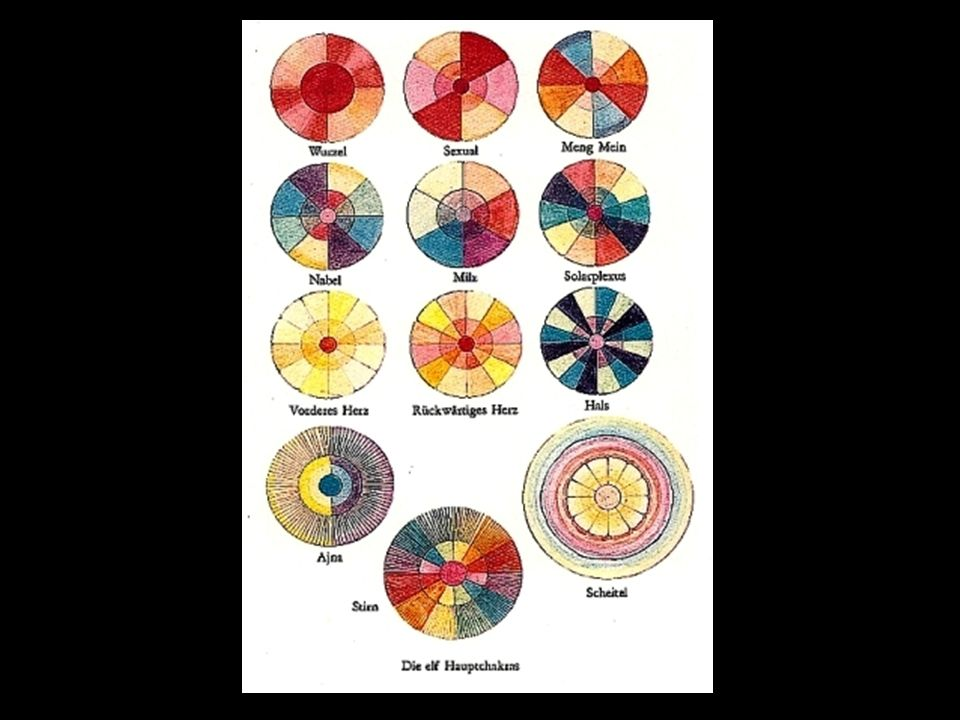 7 A u r a schichten7 Hauptchakren 1.physischer Körper 2.emotional Körper 3.mental, intellektuelle Körper.