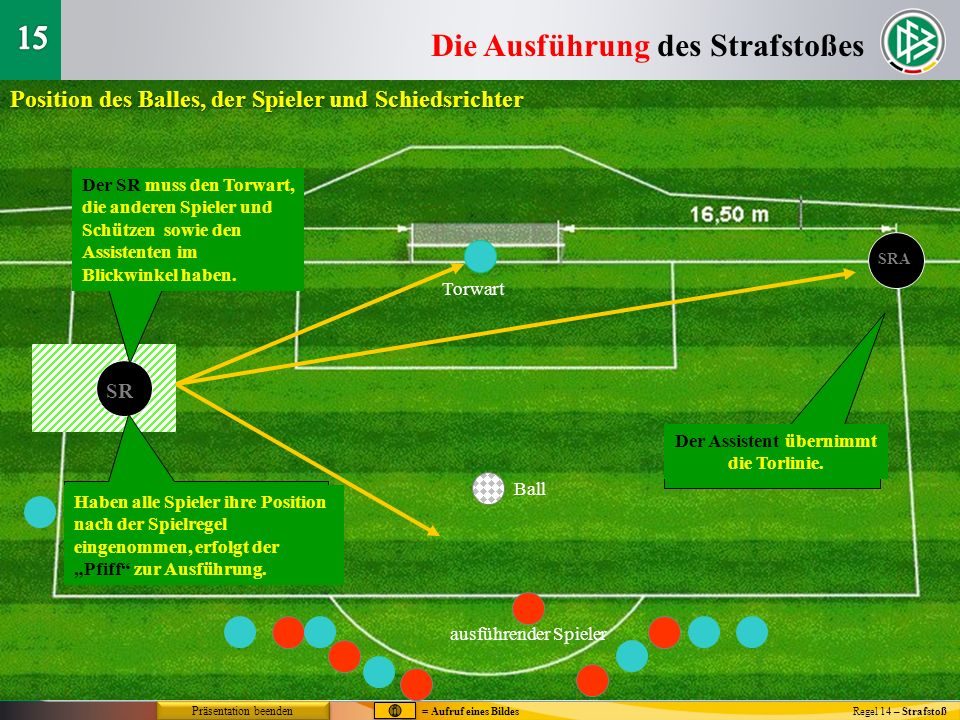 Die Ausführung des Strafstoßes Regel 14 – Strafstoß Position des Balles, der Spieler und Schiedsrichter Torwart Ball ausführender Spieler SR Der SR mu