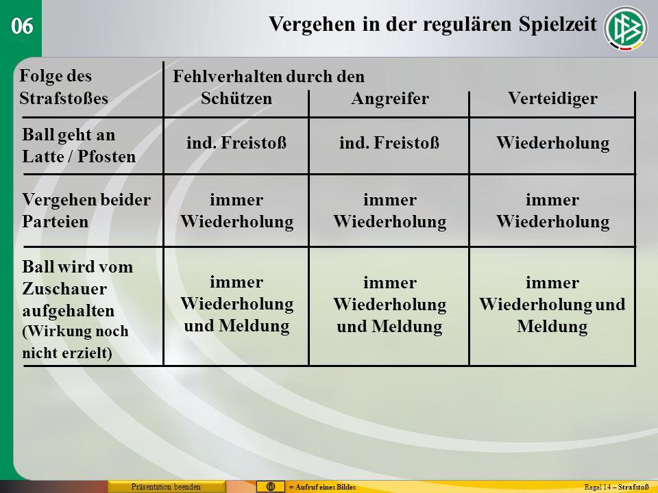 Die Ausführung des Strafstoßes Regel 14 – Strafstoß V - Wirkung ins EckeV - Wirkung ins Ecke Wirkungins Ausins Torgehaltenzur EckeSpielfeldPfosten Entscheid`gWiederh.