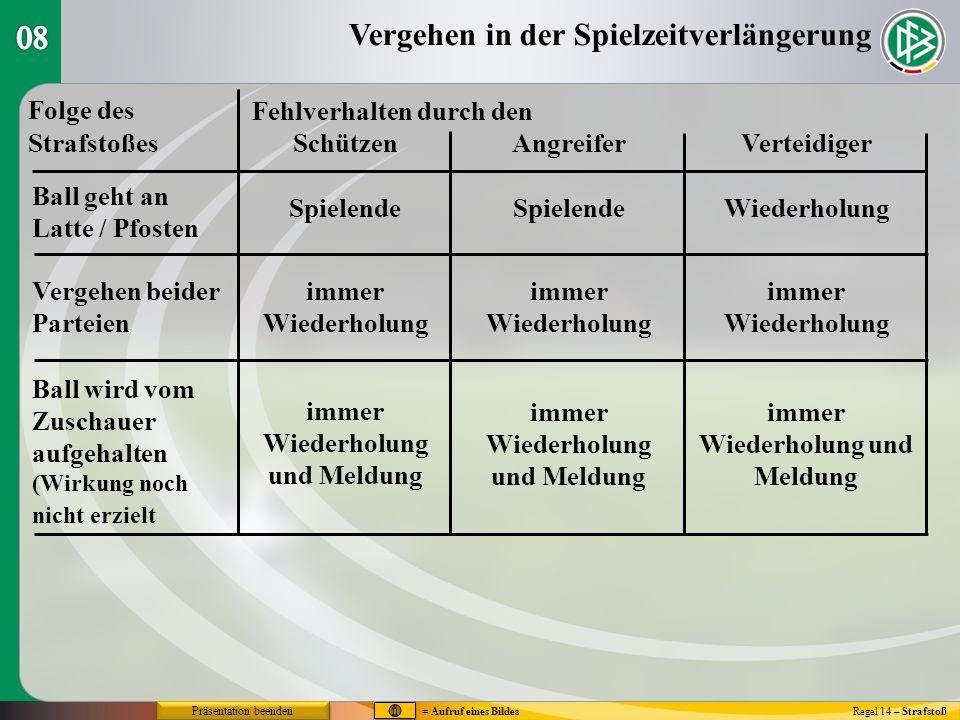 Die Ausführung des Strafstoßes Regel 14 – Strafstoß V - Wirkung ins PfostenV - Wirkung ins Pfosten Wirkungins Ausins Torgehaltenzur EckeSpielfeldPfosten Entscheid`gWiederh.