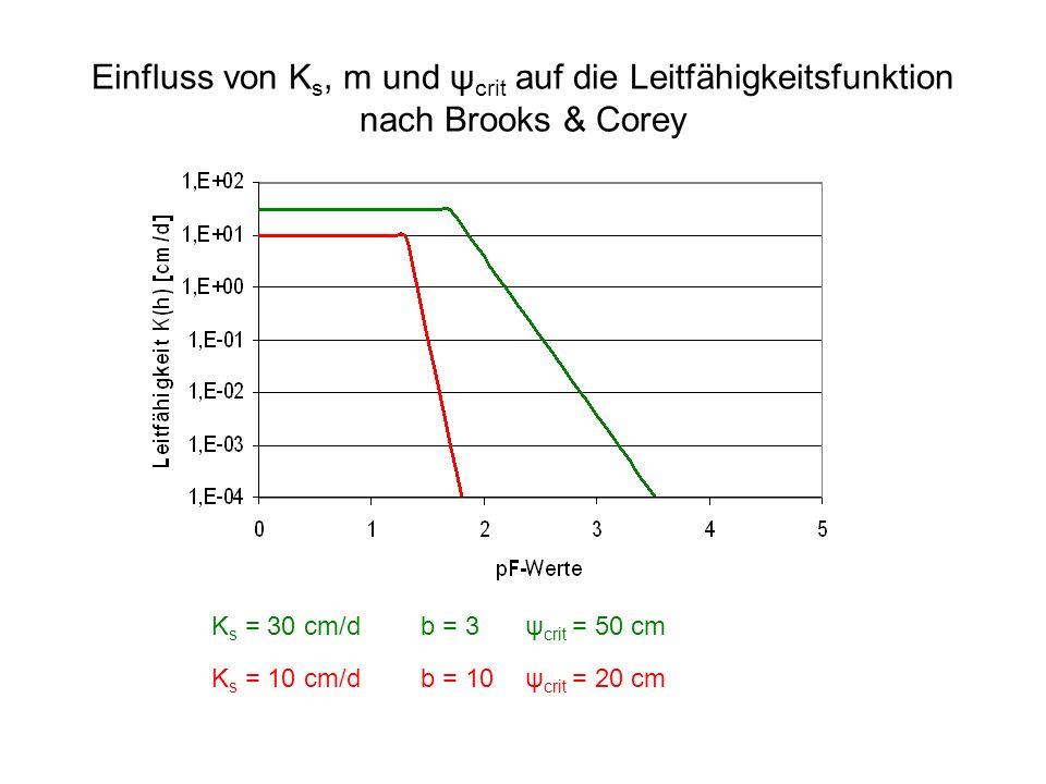 Einfluss von K s, m und ψ crit auf die Leitfähigkeitsfunktion nach Brooks & Corey K s = 30 cm/db = 3 ψ crit = 50 cm K s = 10 cm/db = 10ψ crit = 20 cm
