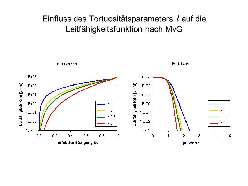 Einfluss des Tortuositätsparameters l auf die Leitfähigkeitsfunktion nach MvG