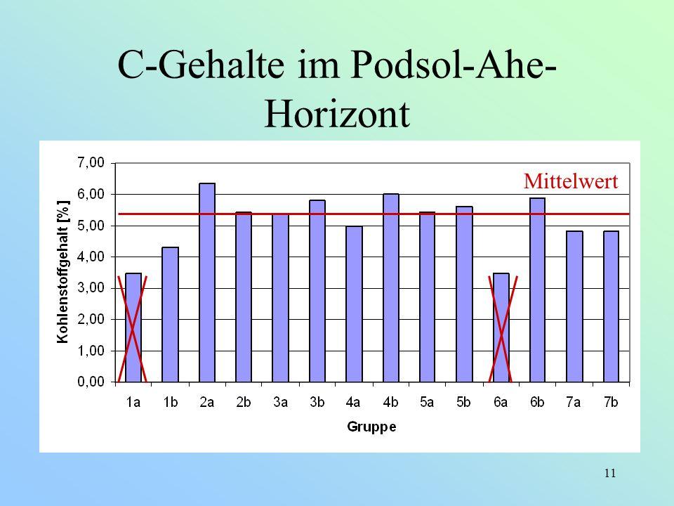 11 C-Gehalte im Podsol-Ahe- Horizont Mittelwert
