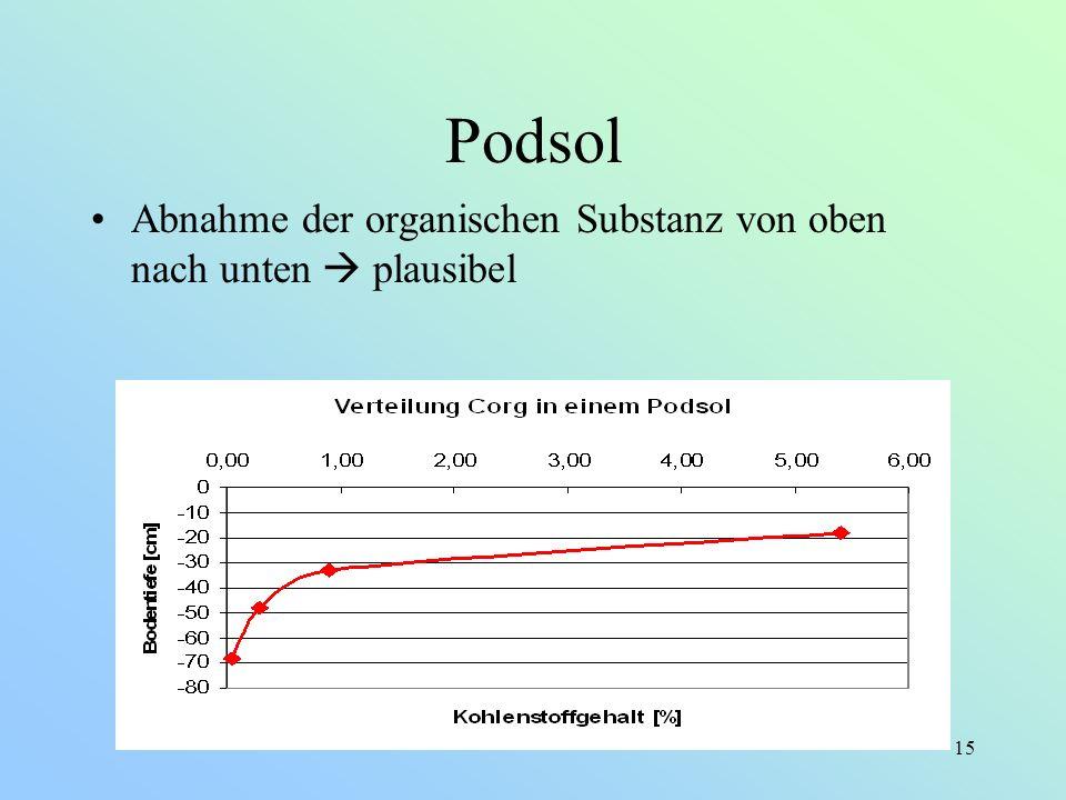 15 Podsol Abnahme der organischen Substanz von oben nach unten plausibel