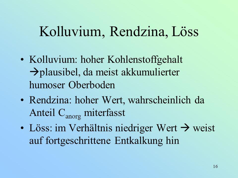 16 Kolluvium, Rendzina, Löss Kolluvium: hoher Kohlenstoffgehalt plausibel, da meist akkumulierter humoser Oberboden Rendzina: hoher Wert, wahrscheinli