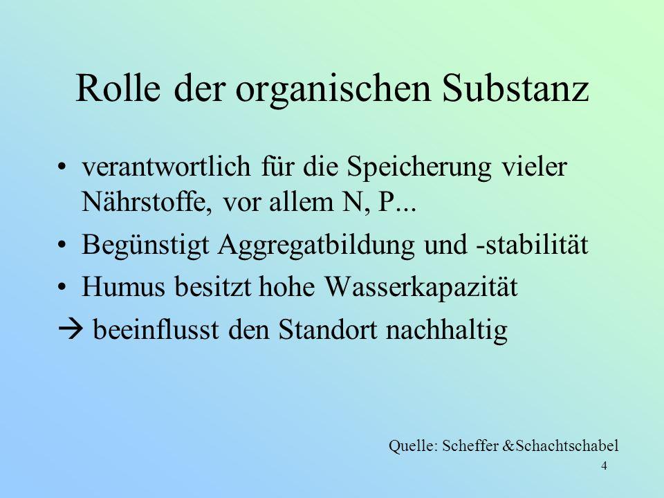 4 Rolle der organischen Substanz verantwortlich für die Speicherung vieler Nährstoffe, vor allem N, P... Begünstigt Aggregatbildung und -stabilität Hu